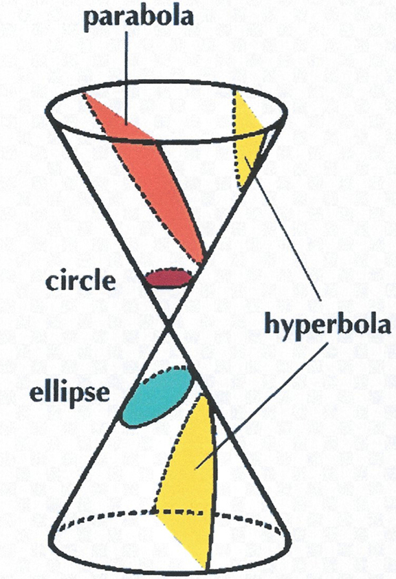Conic Sections Ellipses 28 Images Conic Section Conic